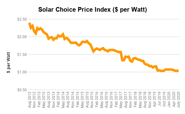 Solar panel prices continue to drop | Solar Choice Price index, Australia